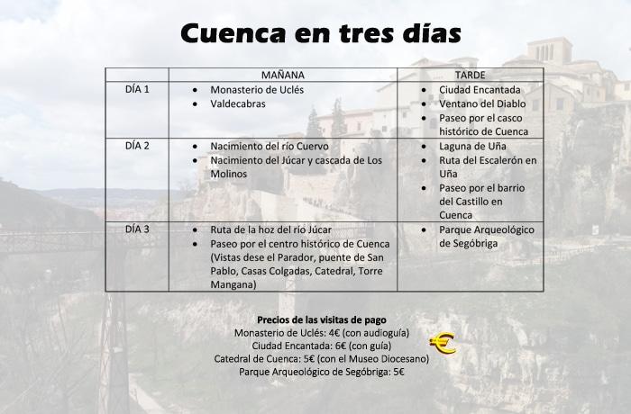 Ficha de Cuenca en tres días